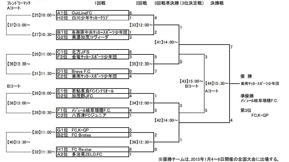 岐阜バーモントカップ