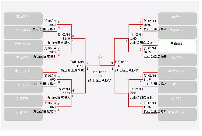 福井県トーナメント