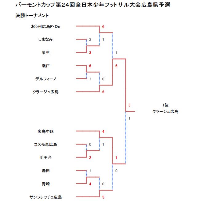 24hiroshima