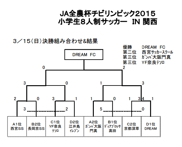 2015chibirinkansai